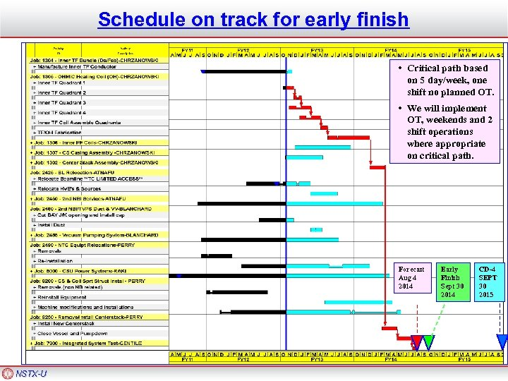 Schedule on track for early finish • Critical path based on 5 day/week, one