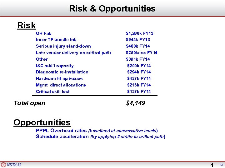 Risk & Opportunities Risk OH Fab Inner TF bundle fab Serious injury stand-down Late