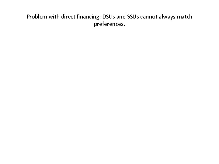 Problem with direct financing: DSUs and SSUs cannot always match preferences.