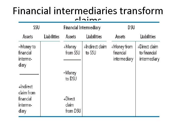 Financial intermediaries transform claims