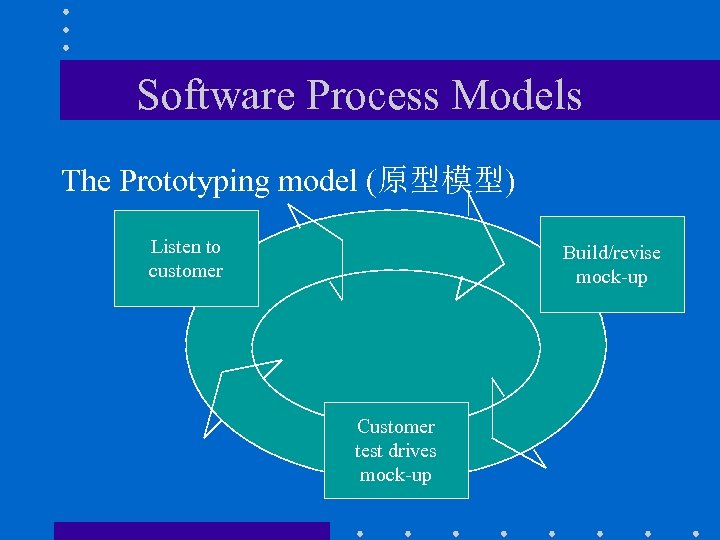 Software Process Models The Prototyping model (原型模型) Listen to customer Build/revise mock-up Customer test