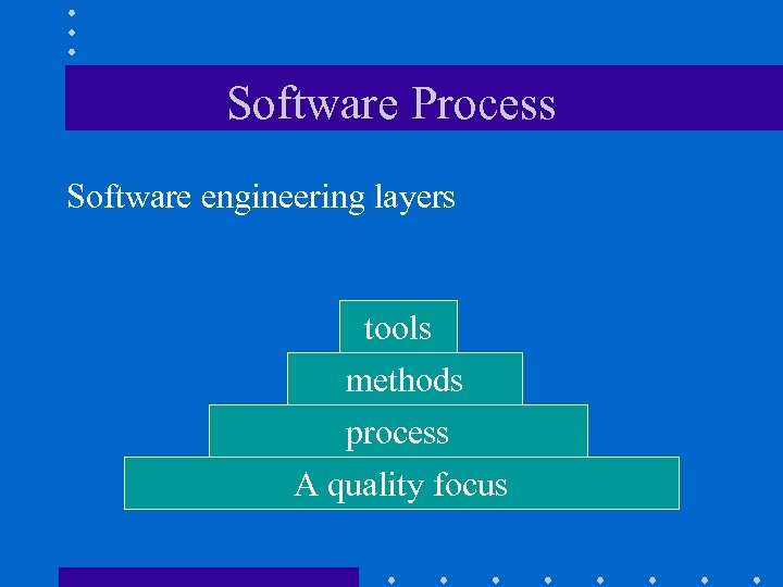 Software Process Software engineering layers tools methods process A quality focus