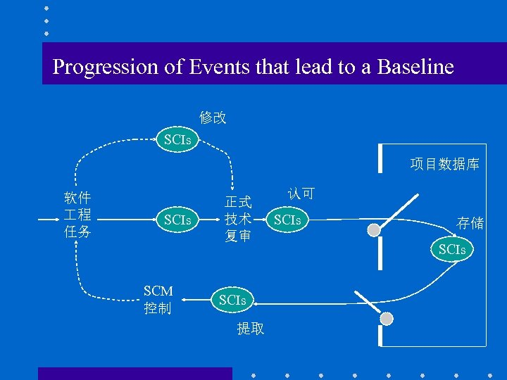 Progression of Events that lead to a Baseline 修改 SCIs 项目数据库 软件 程 任务