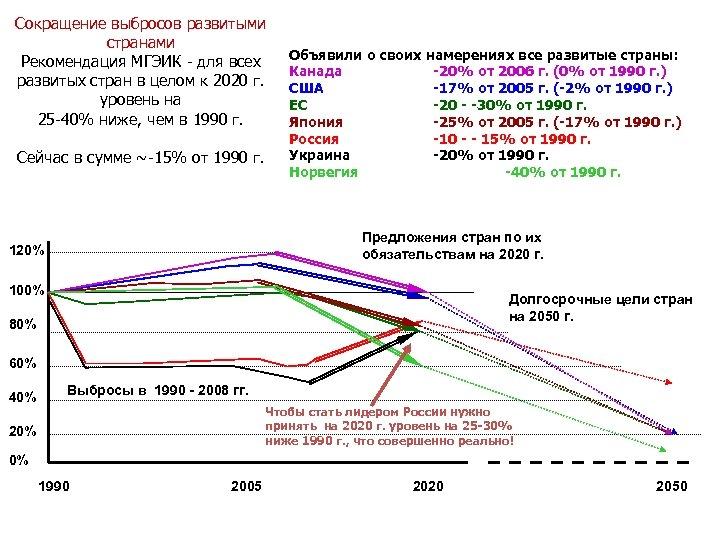 Сокращение выбросов развитыми странами Рекомендация МГЭИК - для всех развитых стран в целом к