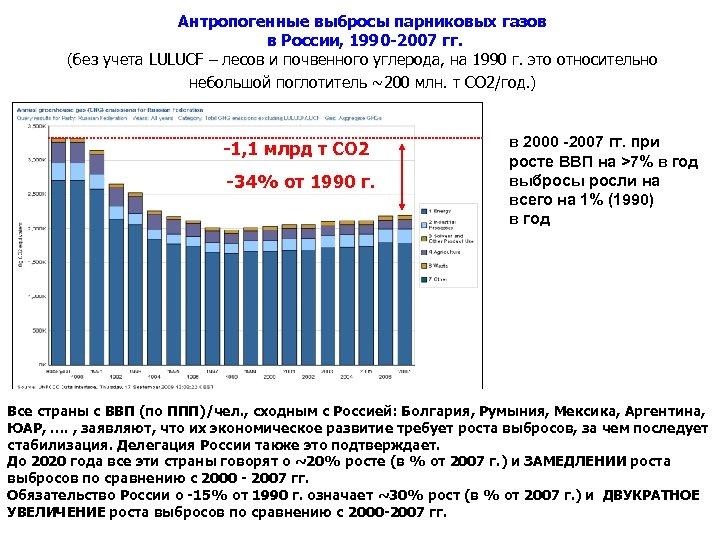 Антропогенные выбросы парниковых газов в России, 1990 -2007 гг. (без учета LULUCF – лесов
