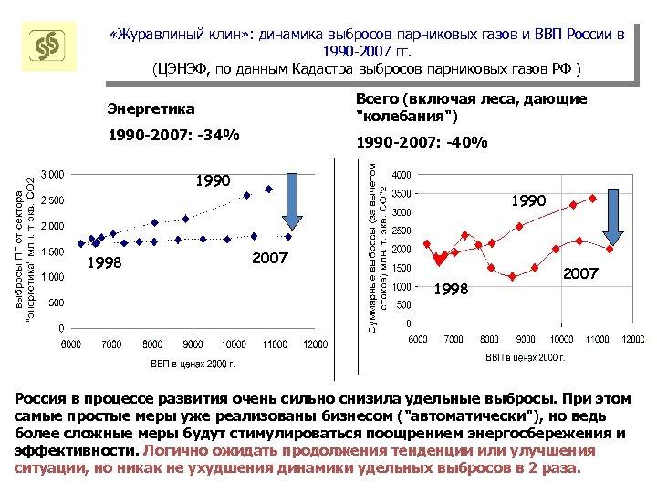 «Журавлиный клин» : динамика выбросов парниковых газов и ВВП России в 1990 -2007