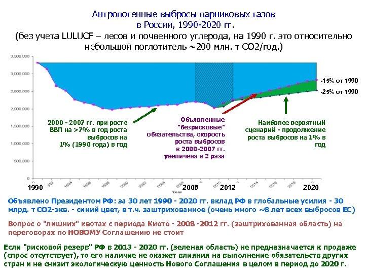 Антропогенные выбросы парниковых газов в России, 1990 -2020 гг. (без учета LULUCF – лесов