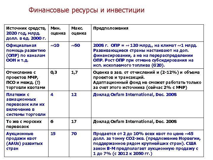 Финансовые ресурсы и инвестиции Источник средств, 2020 год, млрд. долл. в ед. 2000 г.