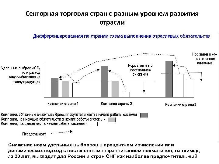 Секторная торговля стран с разным уровнем развития отрасли Снижение норм удельных выбросов в процентном