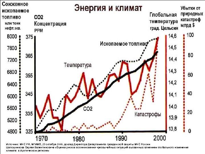 Источник: МЧС РФ, МГИМО, 23 октября 2009, доклад Директора Департамента гражданской защиты МЧС России