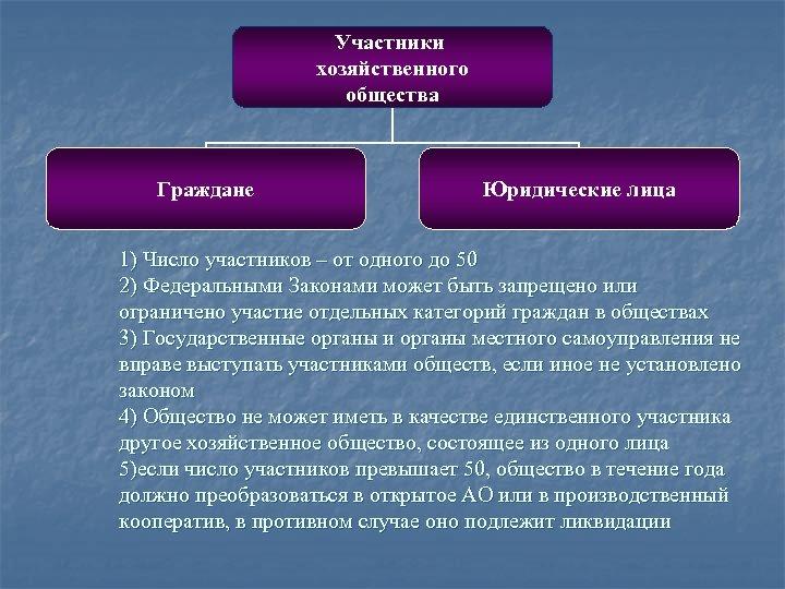 Участники хозяйственного общества Граждане Юридические лица 1) Число участников – от одного до 50