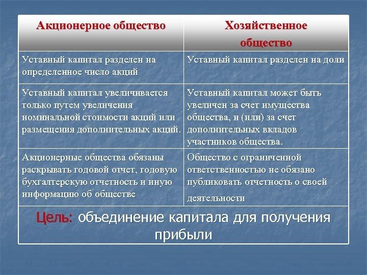Акционерное общество Хозяйственное общество Уставный капитал разделен на определенное число акций Уставный капитал разделен