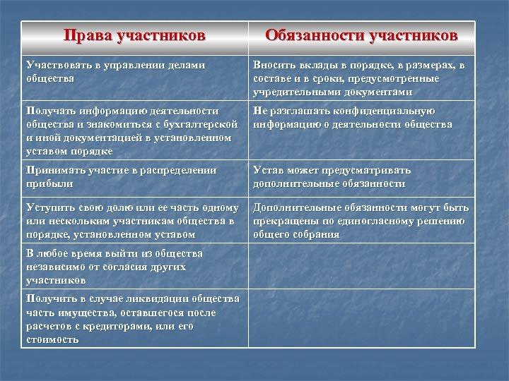 Права участников Обязанности участников Участвовать в управлении делами общества Вносить вклады в порядке, в