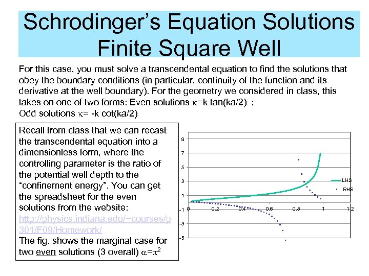 Schrodinger's Equation Solutions Finite Square Well For this case, you must solve a transcendental