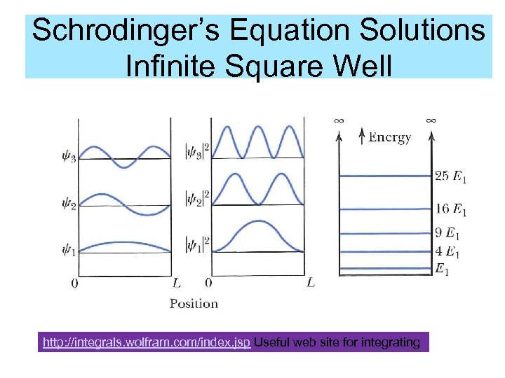 Schrodinger's Equation Solutions Infinite Square Well http: //integrals. wolfram. com/index. jsp Useful web site
