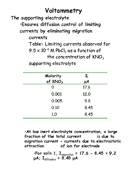Voltammetry The supporting electrolyte • Ensures diffusion control of limiting currents by eliminating migration