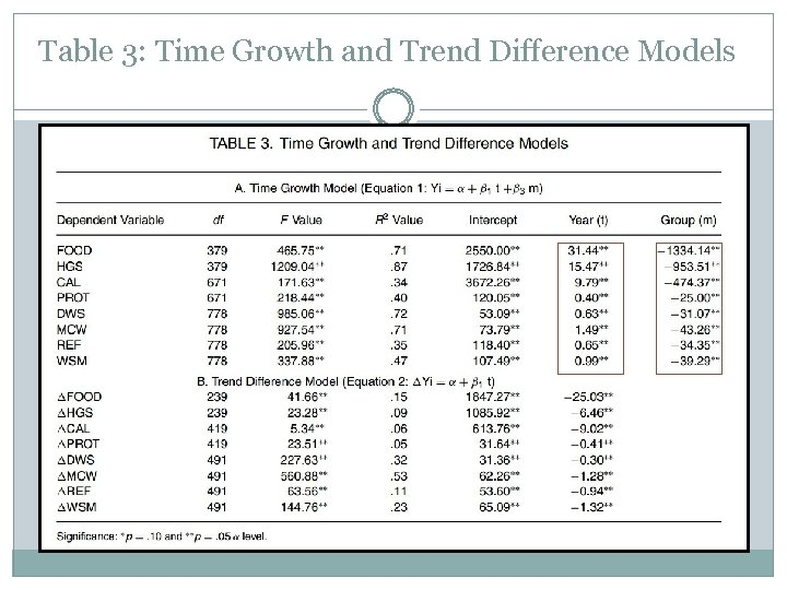 Table 3: Time Growth and Trend Difference Models