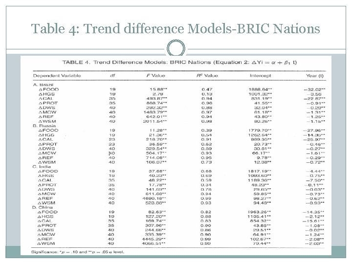 Table 4: Trend difference Models-BRIC Nations