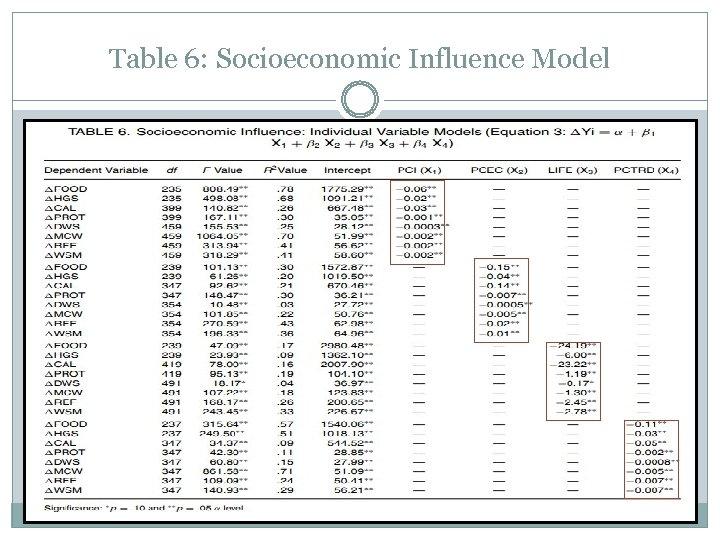 Table 6: Socioeconomic Influence Model