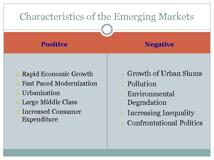 Characteristics of the Emerging Markets Negative Positive Rapid Economic Growth Fast Paced Modernization Urbanization