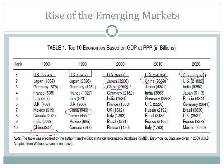 Rise of the Emerging Markets
