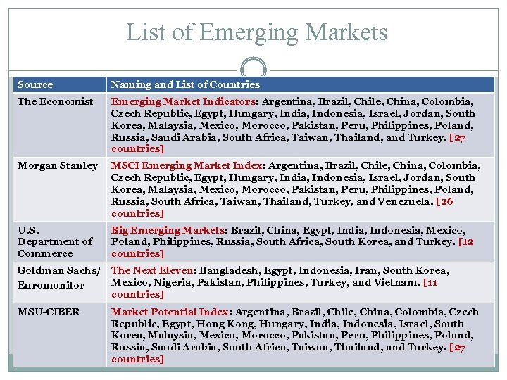 List of Emerging Markets Source Naming and List of Countries The Economist Emerging Market