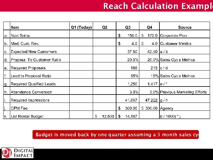 Reach Calculation Example Budget is moved back by one quarter assuming a 3 month