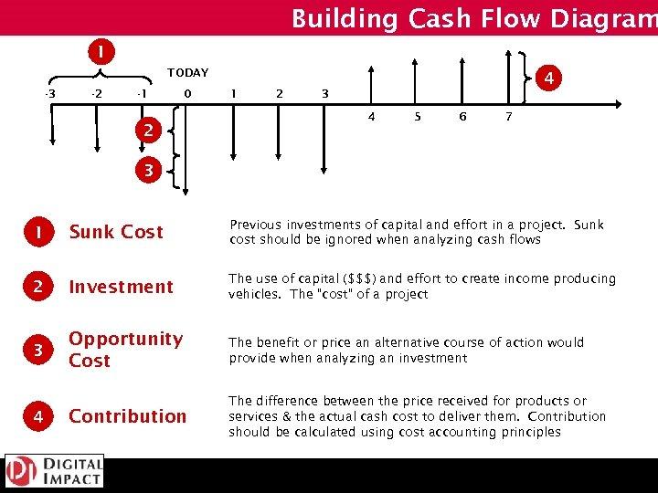 Building Cash Flow Diagram 1 TODAY -3 -2 -1 0 2 4 1 2