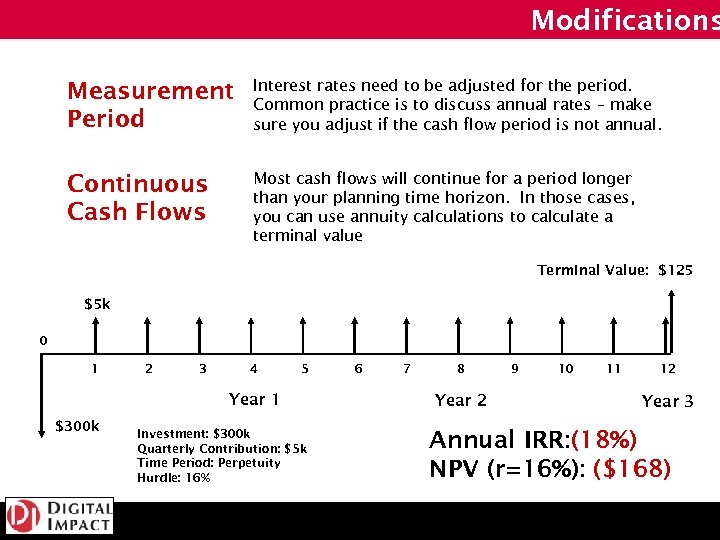 Modifications Measurement Period Interest rates need to be adjusted for the period. Common practice