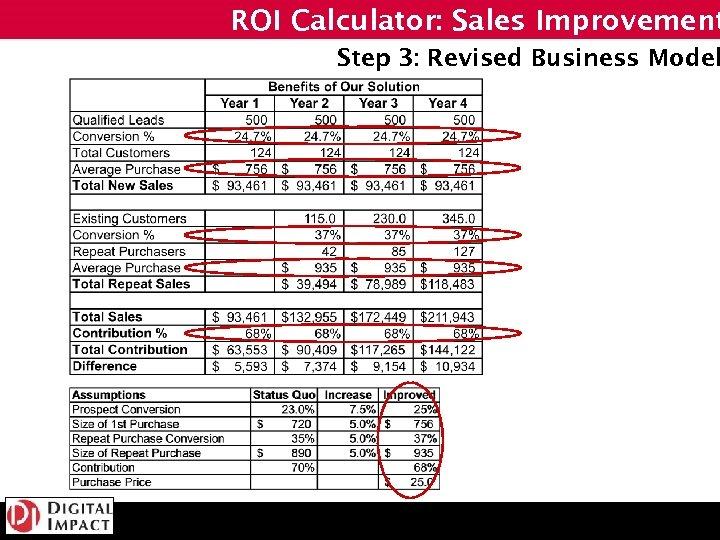 ROI Calculator: Sales Improvement Step 3: Revised Business Model
