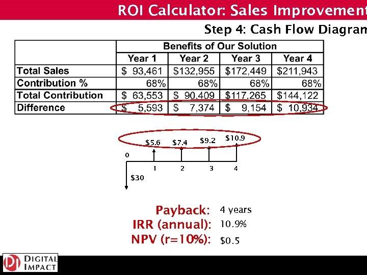 ROI Calculator: Sales Improvement Step 4: Cash Flow Diagram $5. 6 $7. 4 $9.