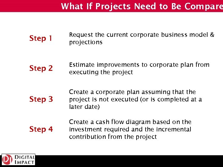 What If Projects Need to Be Compare Step 1 Request the current corporate business