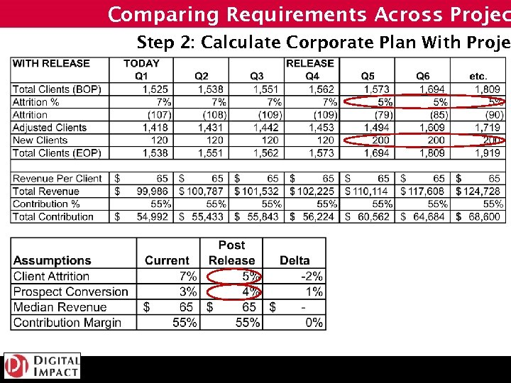 Comparing Requirements Across Projec Step 2: Calculate Corporate Plan With Projec