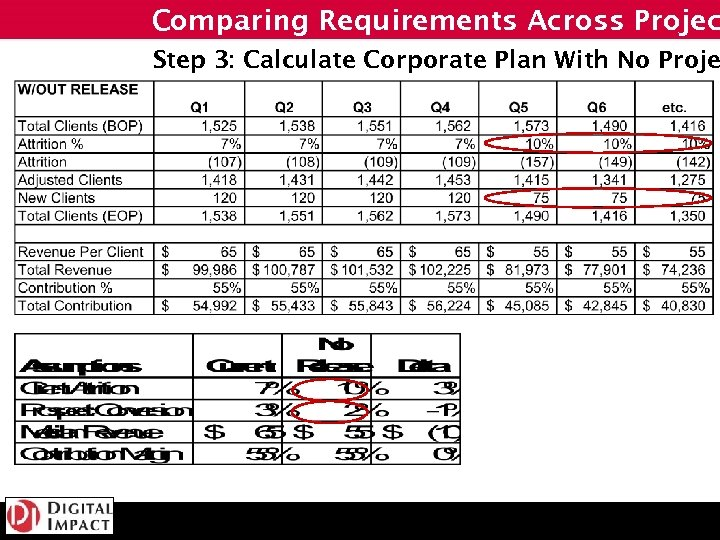 Comparing Requirements Across Projec Step 3: Calculate Corporate Plan With No Proje