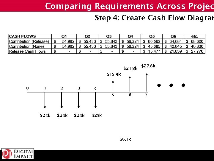 Comparing Requirements Across Projec Step 4: Create Cash Flow Diagram $21. 8 k $27.