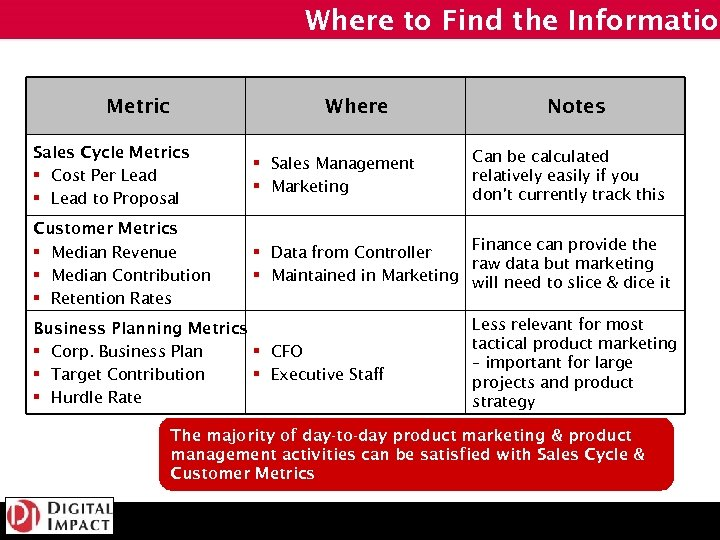 Where to Find the Information Metric Where Notes Sales Cycle Metrics § Cost Per