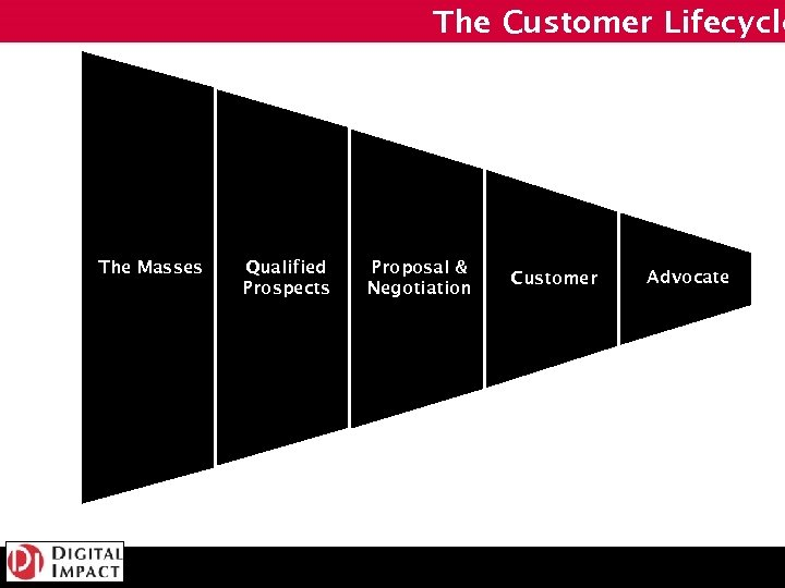 The Customer Lifecycle The Masses Qualified Prospects Proposal & Negotiation Customer Advocate