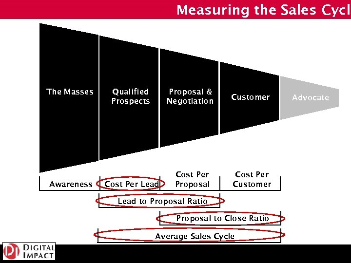 Measuring the Sales Cycle The Masses Awareness Qualified Prospects Proposal & Negotiation Customer Cost