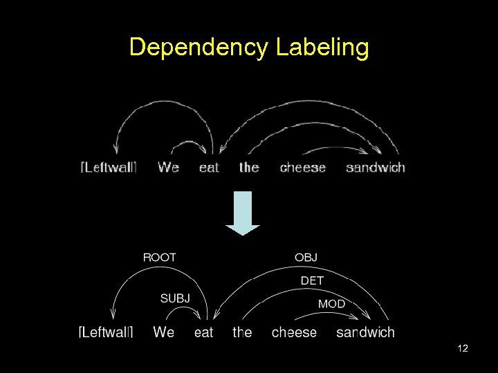 Dependency Labeling 12