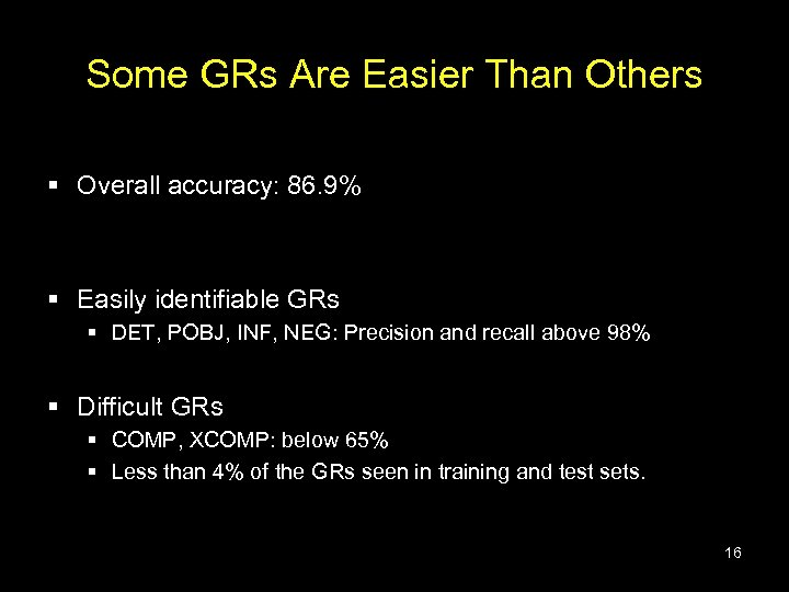 Some GRs Are Easier Than Others § Overall accuracy: 86. 9% § Easily identifiable