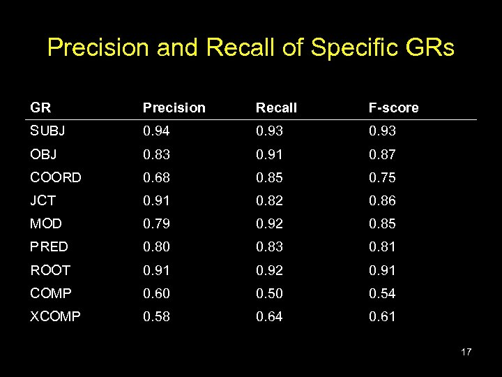 Precision and Recall of Specific GRs GR Precision Recall F-score SUBJ 0. 94 0.