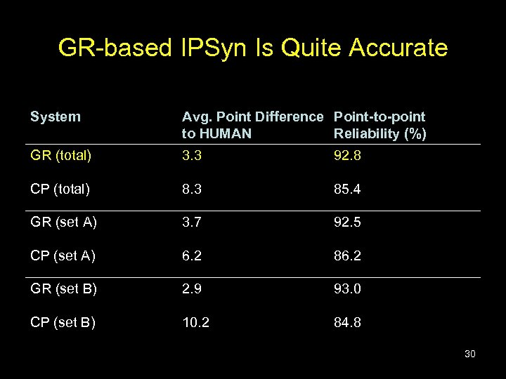 GR-based IPSyn Is Quite Accurate System Avg. Point Difference Point-to-point to HUMAN Reliability (%)