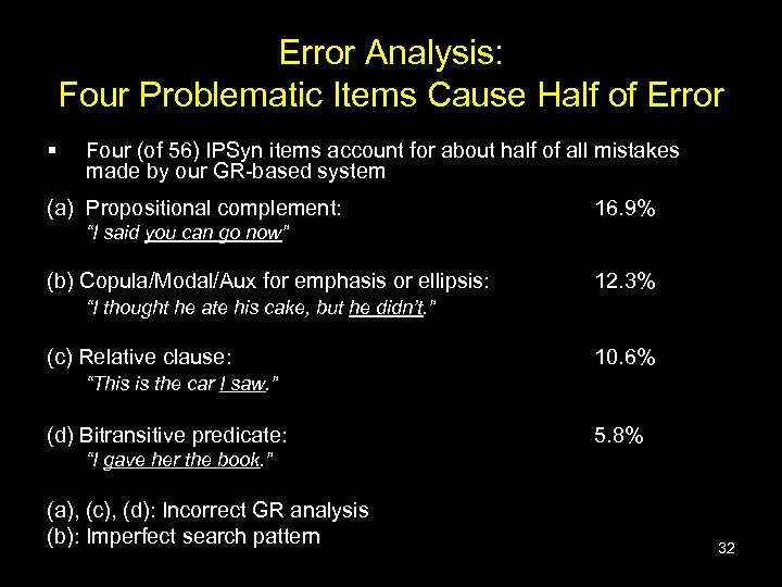 Error Analysis: Four Problematic Items Cause Half of Error § Four (of 56) IPSyn