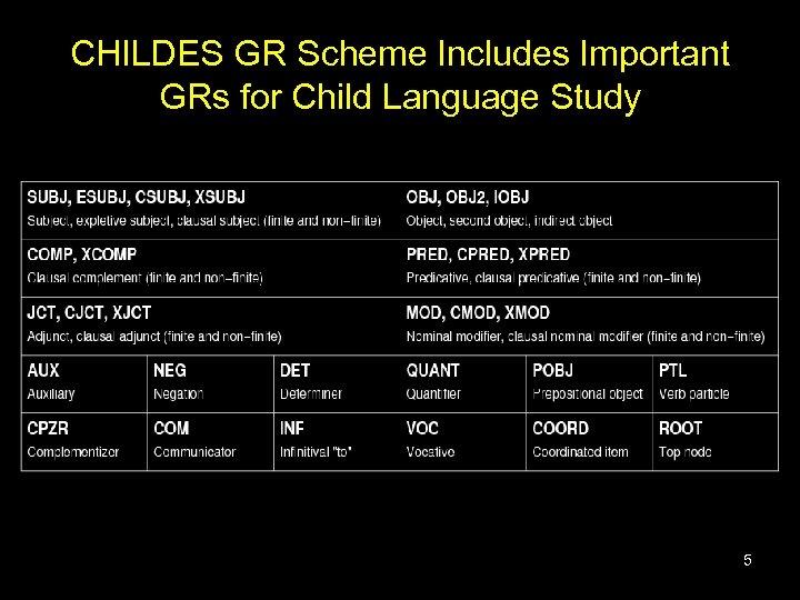 CHILDES GR Scheme Includes Important GRs for Child Language Study 5