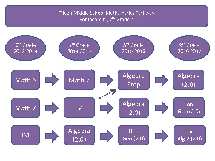 Tilden Middle School Mathematics Pathway For Incoming 7 th Graders 6 th Grade 2013