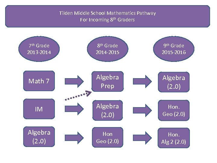 Tilden Middle School Mathematics Pathway For Incoming 8 th Graders 7 th Grade 2013