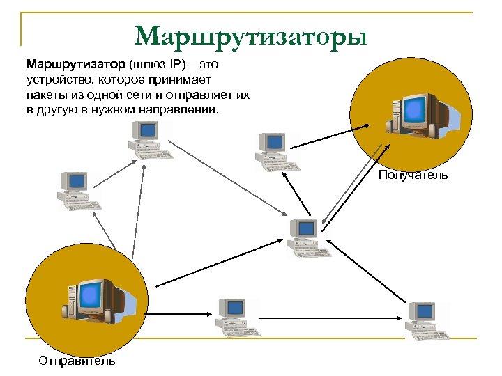 Маршрутизаторы Маршрутизатор (шлюз IP) – это устройство, которое принимает пакеты из одной сети и