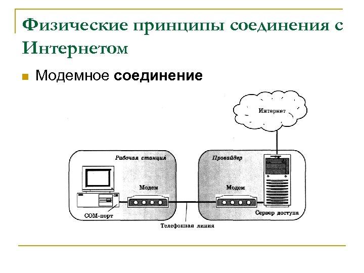 Физические принципы соединения с Интернетом n Модемное соединение