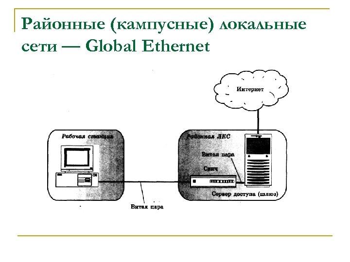 Районные (кампусные) локальные сети — Global Ethernet