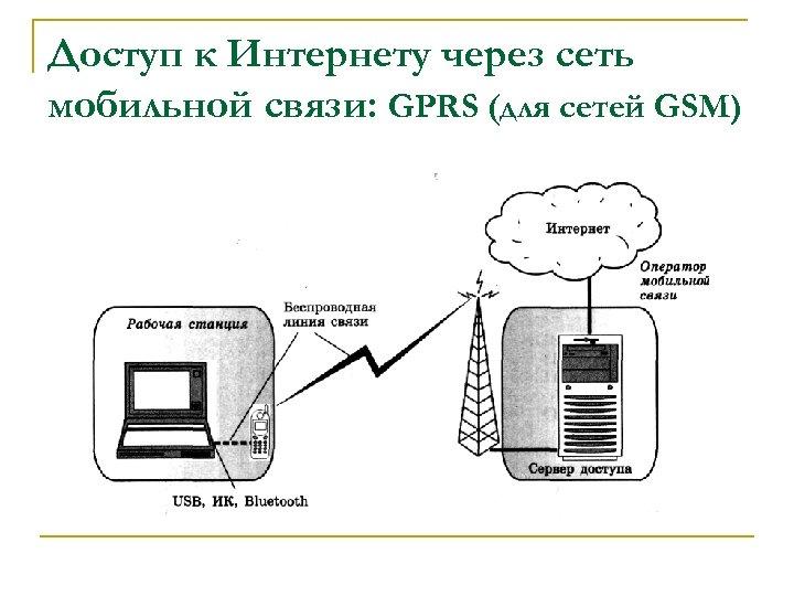 Доступ к Интернету через сеть мобильной связи: GPRS (для сетей GSM)